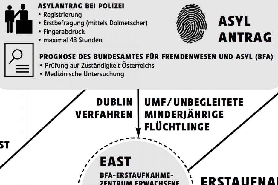 Asylverfahren 2015